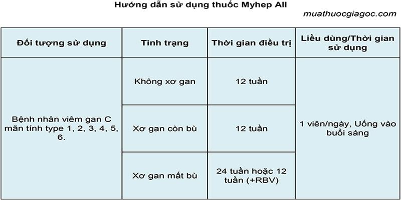Liều dùng Myhep All