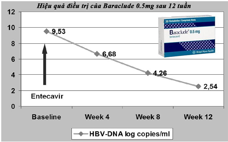 Hiệu quả điều trị của thuốc Baraclude